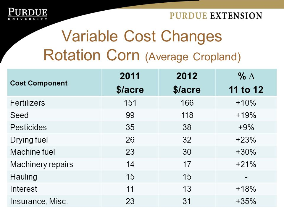 Variable Cost Changes Rotation Corn (Average Cropland) Cost Component 2011 $/acre 2012 $/acre % ∆ 11 to 12 Fertilizers % Seed % Pesticides3538+9% Drying fuel % Machine fuel % Machinery repairs % Hauling15 - Interest % Insurance, Misc %
