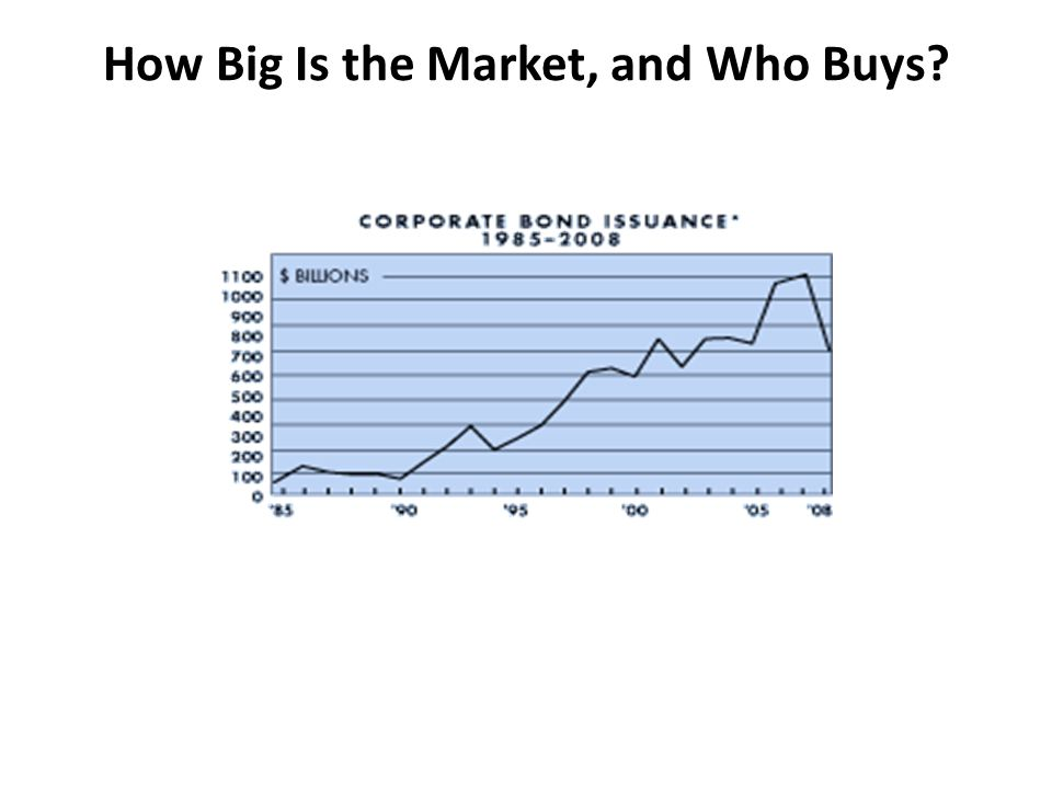 How Big Is the Market, and Who Buys