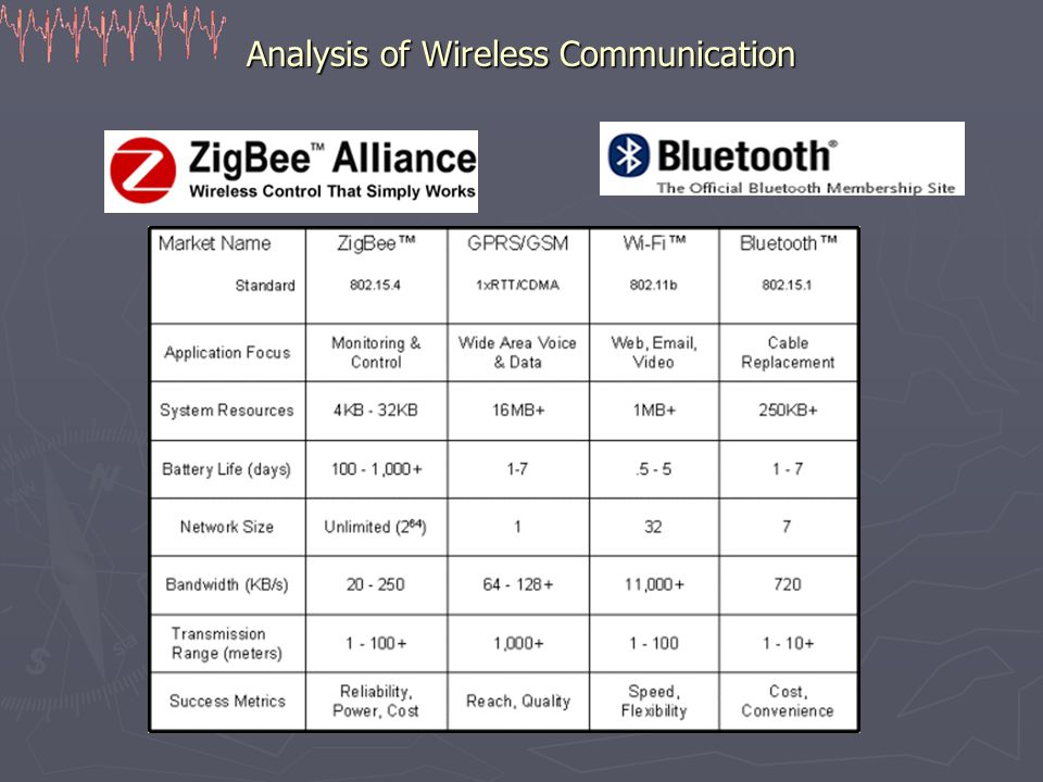 Analysis of Wireless Communication