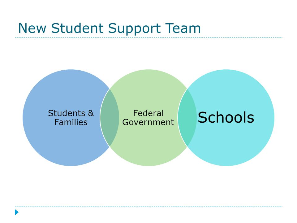 New Student Support Team Students & Families Federal Government Schools