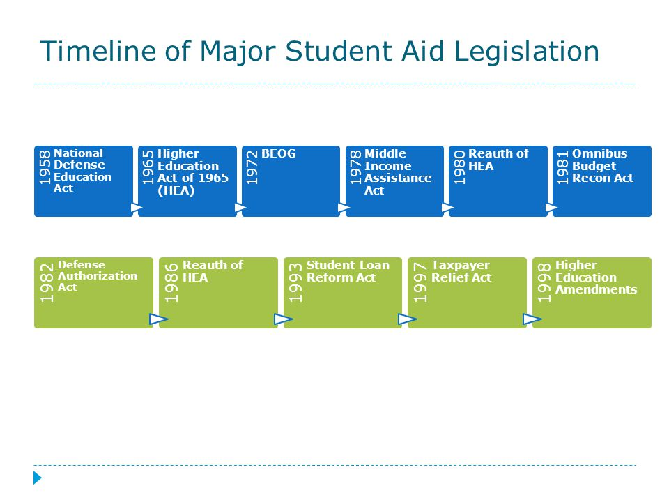 1958 National Defense Education Act 1965 Higher Education Act of 1965 (HEA) 1972 BEOG 1978 Middle Income Assistance Act 1980 Reauth of HEA 1981 Omnibus Budget Recon Act Timeline of Major Student Aid Legislation 1982 Defense Authorization Act 1986 Reauth of HEA 1993 Student Loan Reform Act 1997 Taxpayer Relief Act 1998 Higher Education Amendments