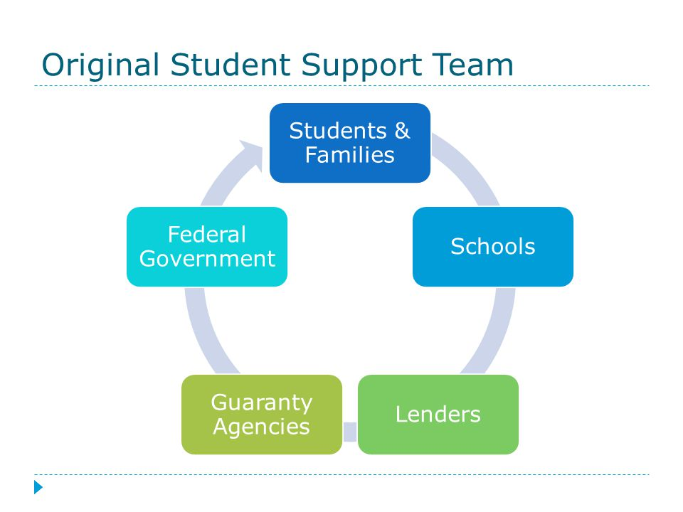 Original Student Support Team Students & Families SchoolsLenders Guaranty Agencies Federal Government