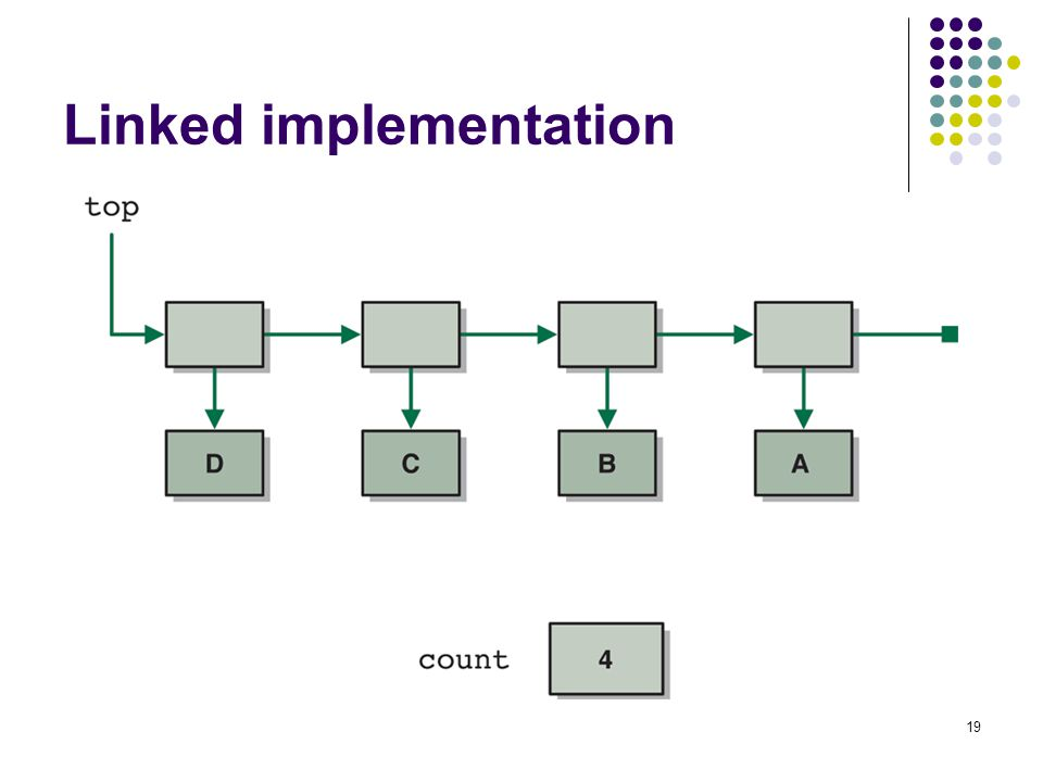 19 Linked implementation