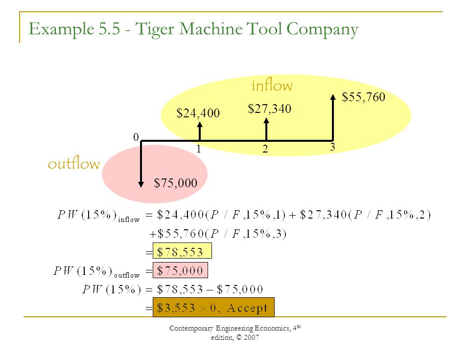 Contemporary Engineering Economics, 4 th edition, © 2007 Example Tiger Machine Tool Company $75,000 $24,400 $27,340 $55, outflow inflow
