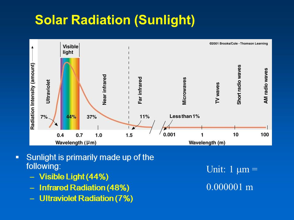 Solar Radiation (Sunlight)  Sunlight is primarily made up of the following: –Visible Light (44%) –Infrared Radiation (48%) –Ultraviolet Radiation (7%) Unit: 1  m = m