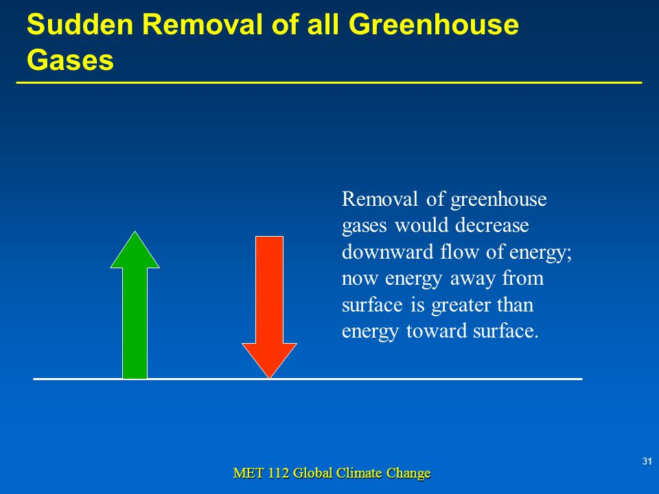 31 MET 112 Global Climate Change Removal of greenhouse gases would decrease downward flow of energy; now energy away from surface is greater than energy toward surface.
