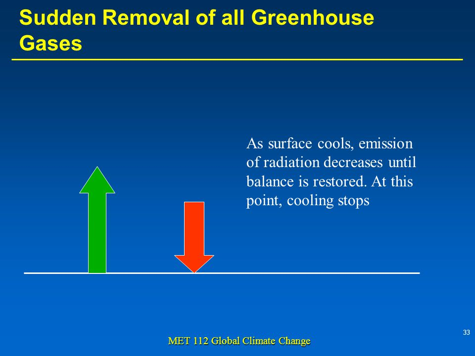 33 MET 112 Global Climate Change As surface cools, emission of radiation decreases until balance is restored.