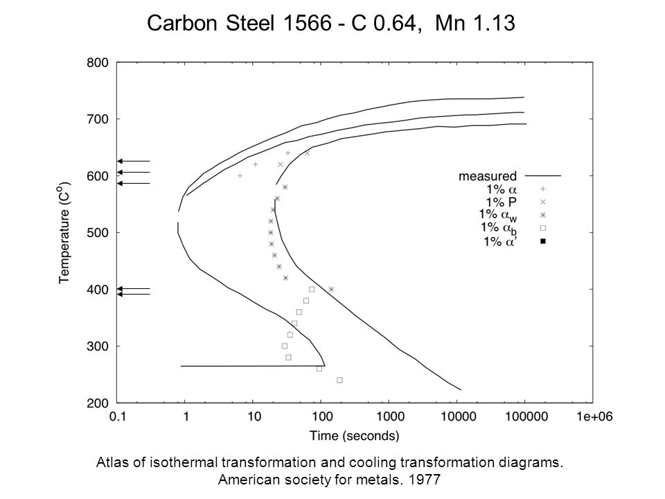 Complete calculation of steel microstructure for strong alloys j carbon steel c 064 mn 113 atlas of isothermal transformation and cooling transformation diagrams ccuart Gallery