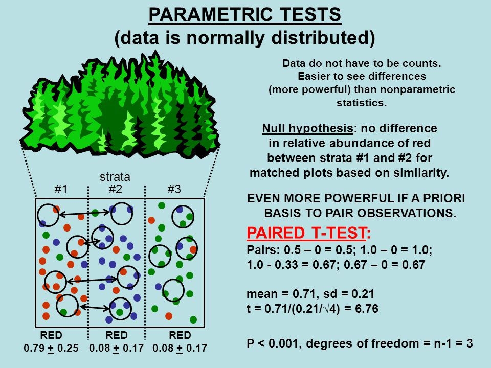 PARAMETRIC TESTS (data is normally distributed) EVEN MORE POWERFUL IF A PRIORI BASIS TO PAIR OBSERVATIONS.