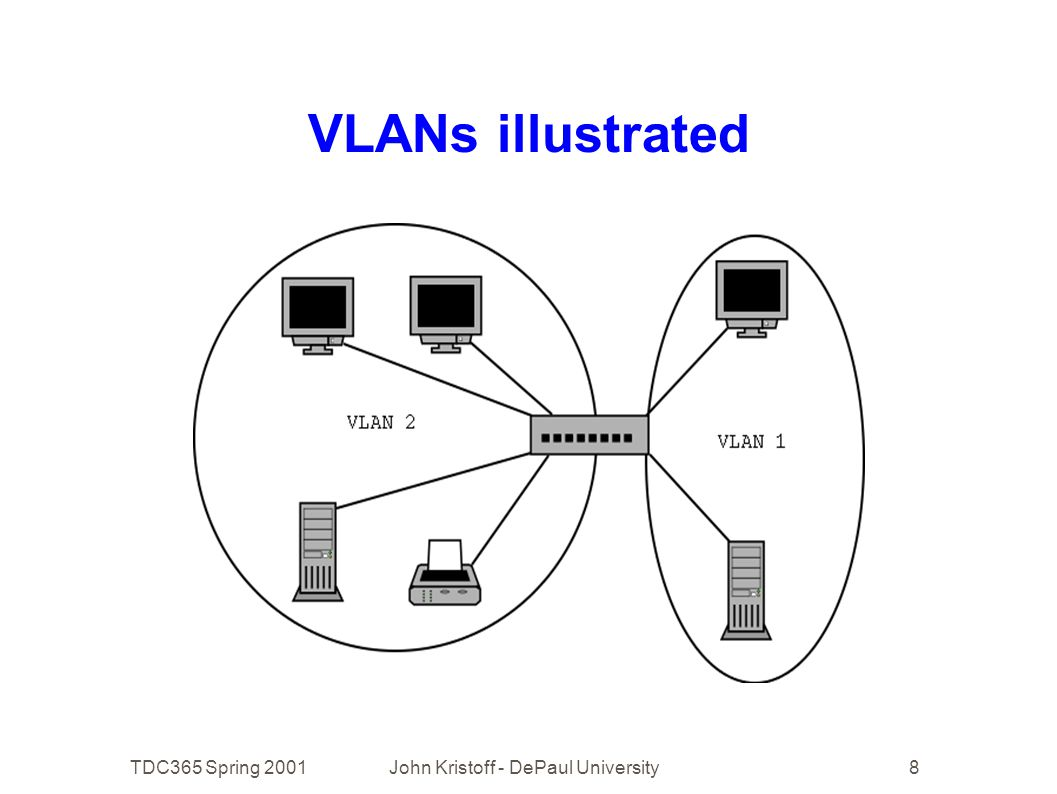 TDC365 Spring 2001John Kristoff - DePaul University8 VLANs illustrated