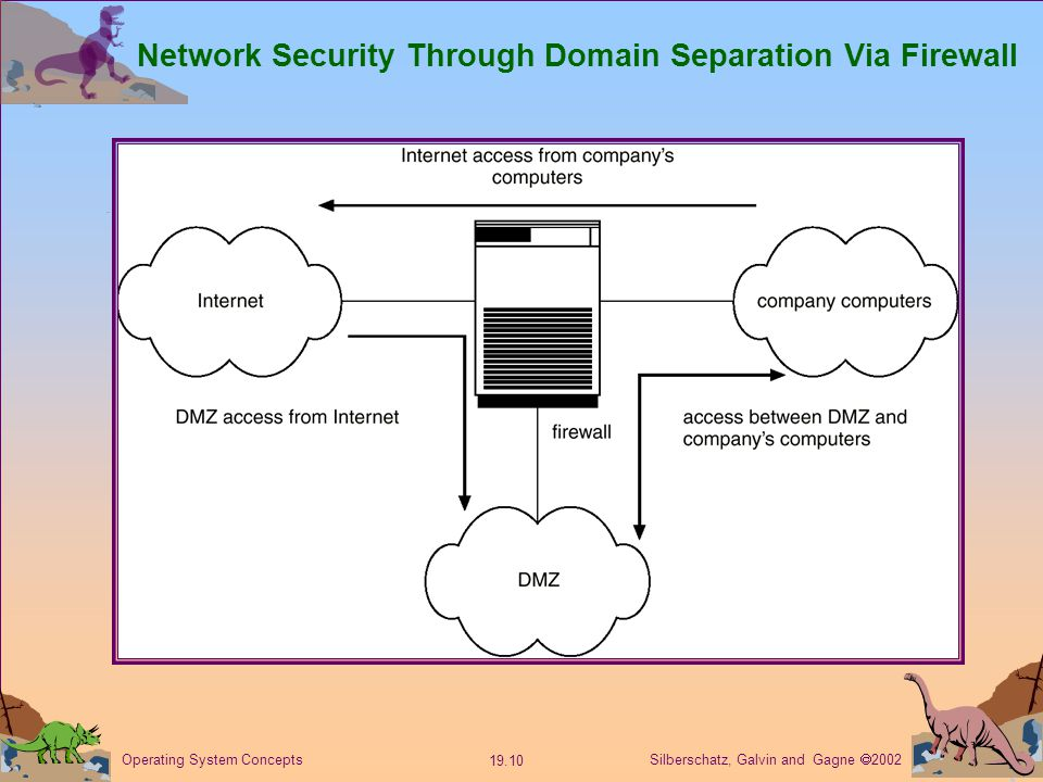 Silberschatz, Galvin and Gagne  Operating System Concepts Network Security Through Domain Separation Via Firewall