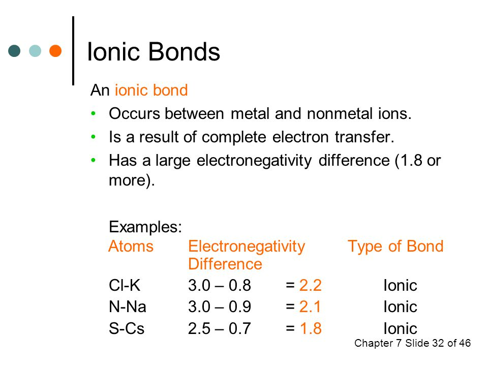 Chapter 7 Slide 32 of 46 Ionic Bonds An ionic bond Occurs between metal and nonmetal ions.