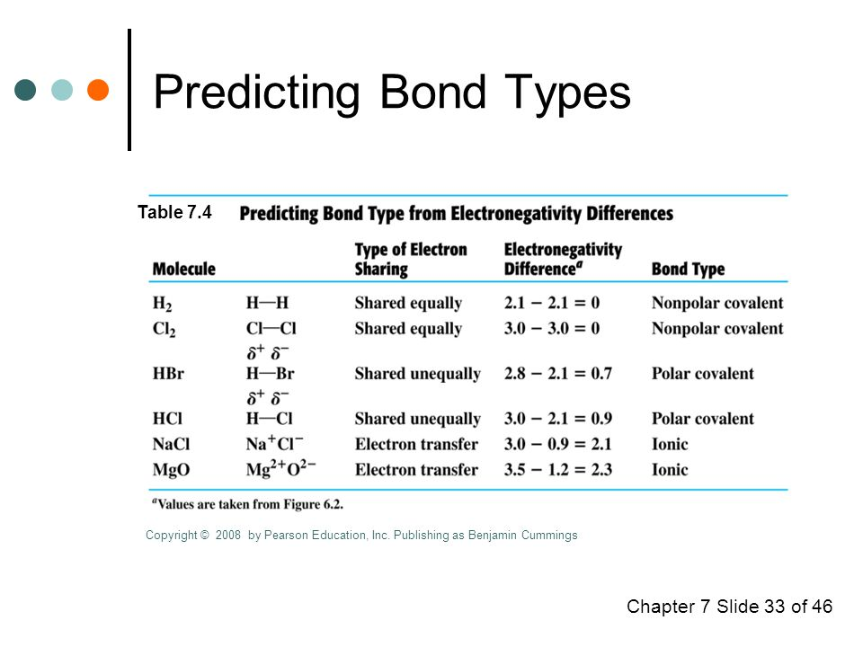 Chapter 7 Slide 33 of 46 Predicting Bond Types Table 7.4 Copyright © 2008 by Pearson Education, Inc.