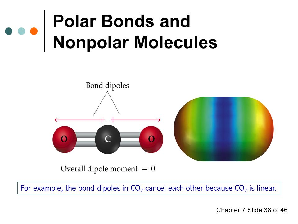 Chapter 7 Slide 38 of 46 Polar Bonds and Nonpolar Molecules For example, the bond dipoles in CO 2 cancel each other because CO 2 is linear.