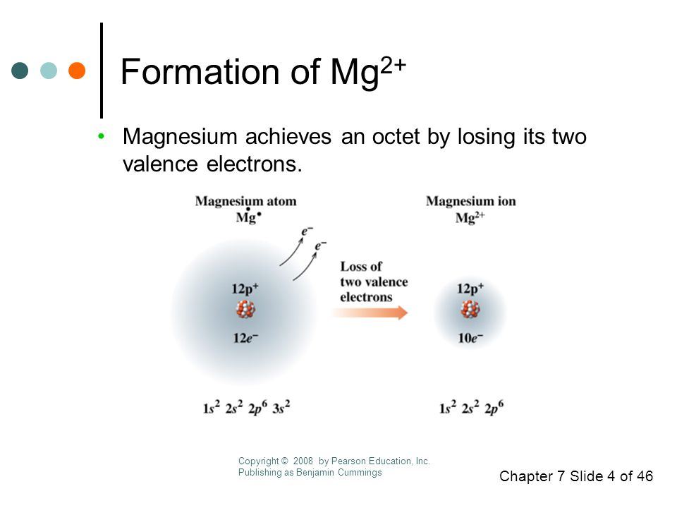 Chapter 7 Slide 4 of 46 Formation of Mg 2+ Magnesium achieves an octet by losing its two valence electrons.