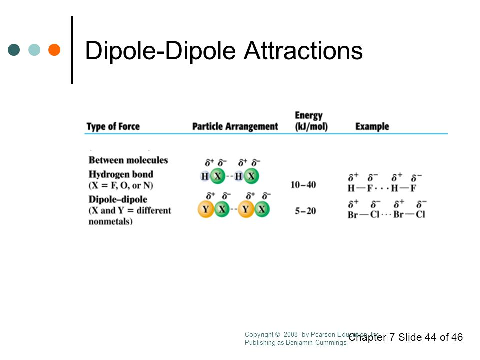Chapter 7 Slide 44 of 46 Dipole-Dipole Attractions Copyright © 2008 by Pearson Education, Inc.
