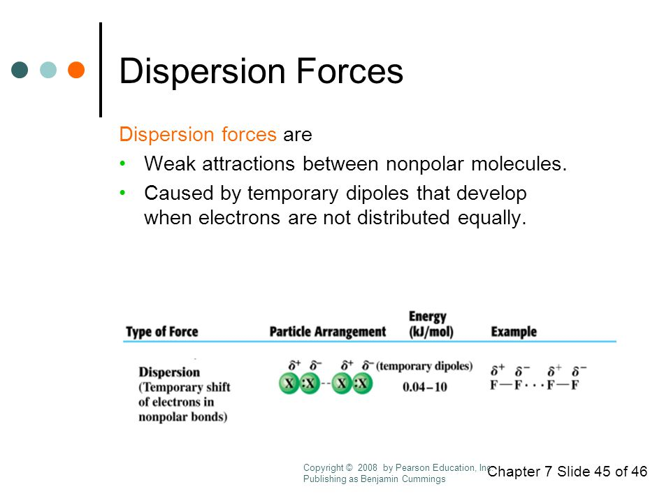 Chapter 7 Slide 45 of 46 Dispersion Forces Dispersion forces are Weak attractions between nonpolar molecules.