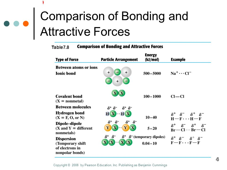 Chapter 7 Slide 46 of 46 Comparison of Bonding and Attractive Forces Copyright © 2008 by Pearson Education, Inc.