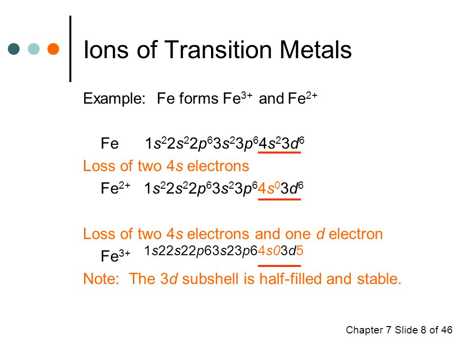 Chapter 7 Slide 8 of 46 Ions of Transition Metals Example: Fe forms Fe 3+ and Fe 2+ Fe 1s 2 2s 2 2p 6 3s 2 3p 6 4s 2 3d 6 Loss of two 4s electrons Fe 2+ 1s 2 2s 2 2p 6 3s 2 3p 6 4s 0 3d 6 Loss of two 4s electrons and one d electron Fe 3+ 1s22s22p63s23p64s03d5 Note: The 3d subshell is half-filled and stable.