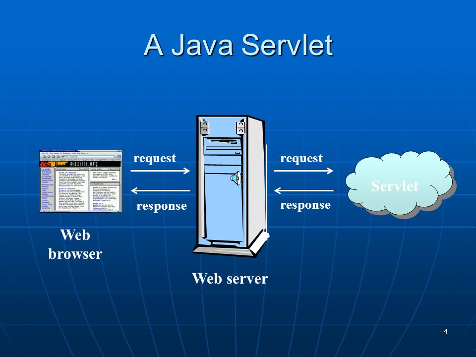 3 What is a Servlet.  Java's answer to the Common Gateway Interface (CGI).