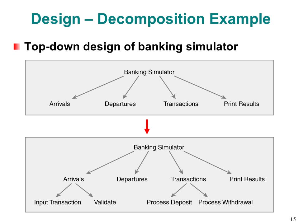 15 Design – Decomposition Example Top-down design of banking simulator