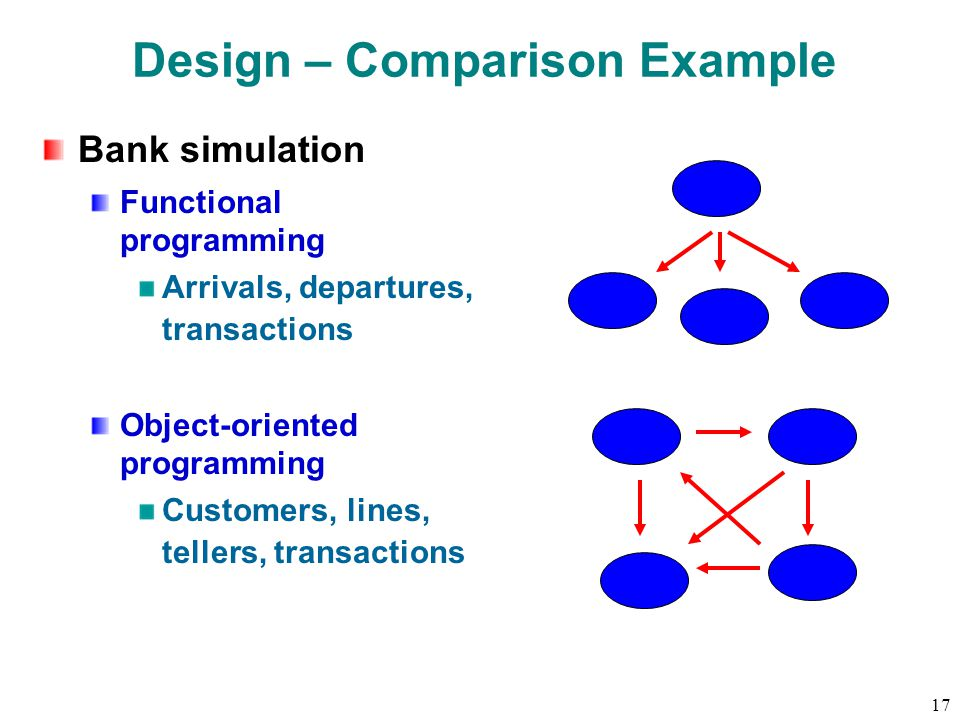 17 Design – Comparison Example Bank simulation Functional programming Arrivals, departures, transactions Object-oriented programming Customers, lines, tellers, transactions