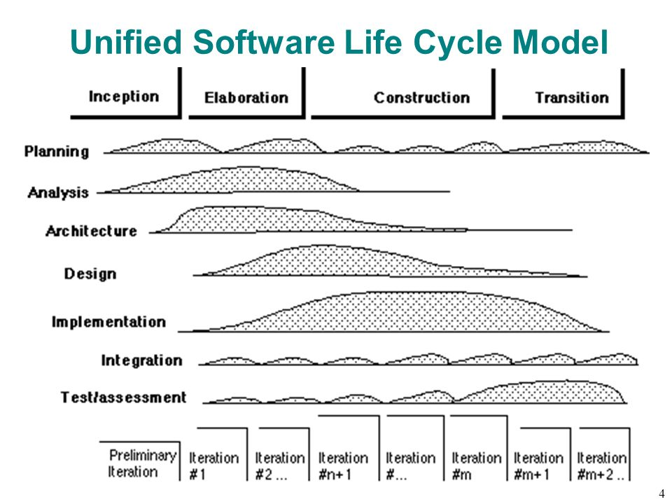 4 Unified Software Life Cycle Model