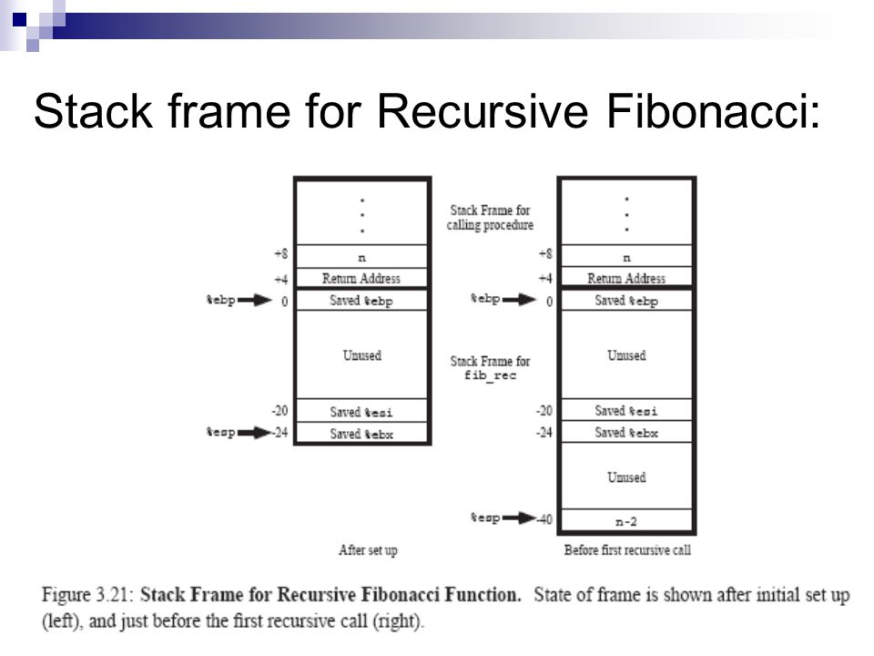 Stack frame for Recursive Fibonacci:
