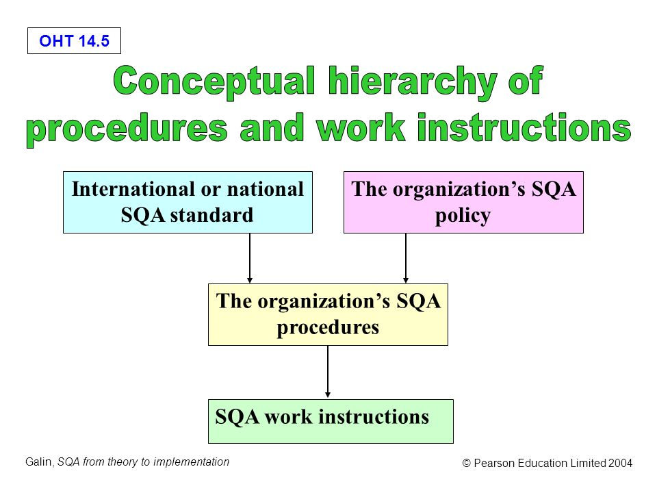 OHT 14.5 Galin, SQA from theory to implementation © Pearson Education Limited 2004 The organization's SQA procedures SQA work instructions The organization's SQA policy International or national SQA standard