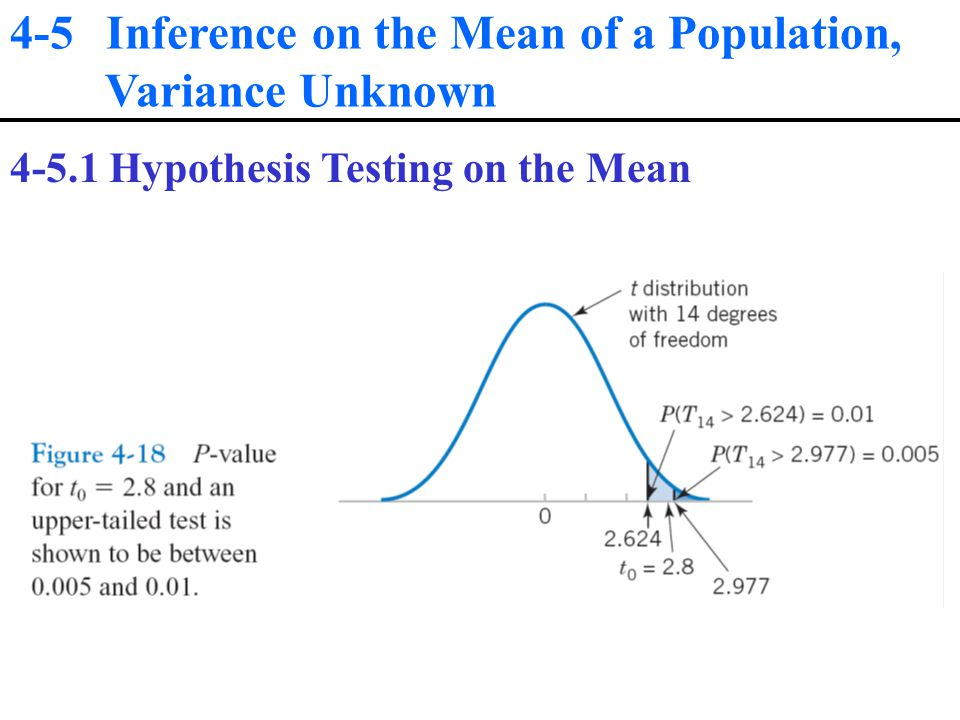 4-5 Inference on the Mean of a Population, Variance Unknown Hypothesis Testing on the Mean
