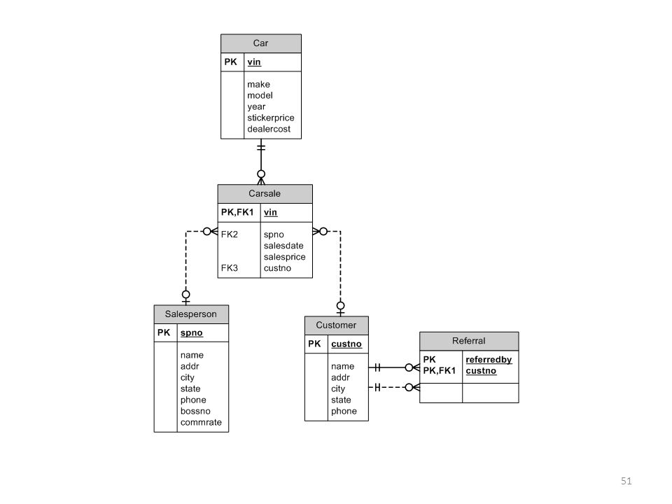 Sql Unit 2 Simple Sql Queries With Selection And Projection Kirk