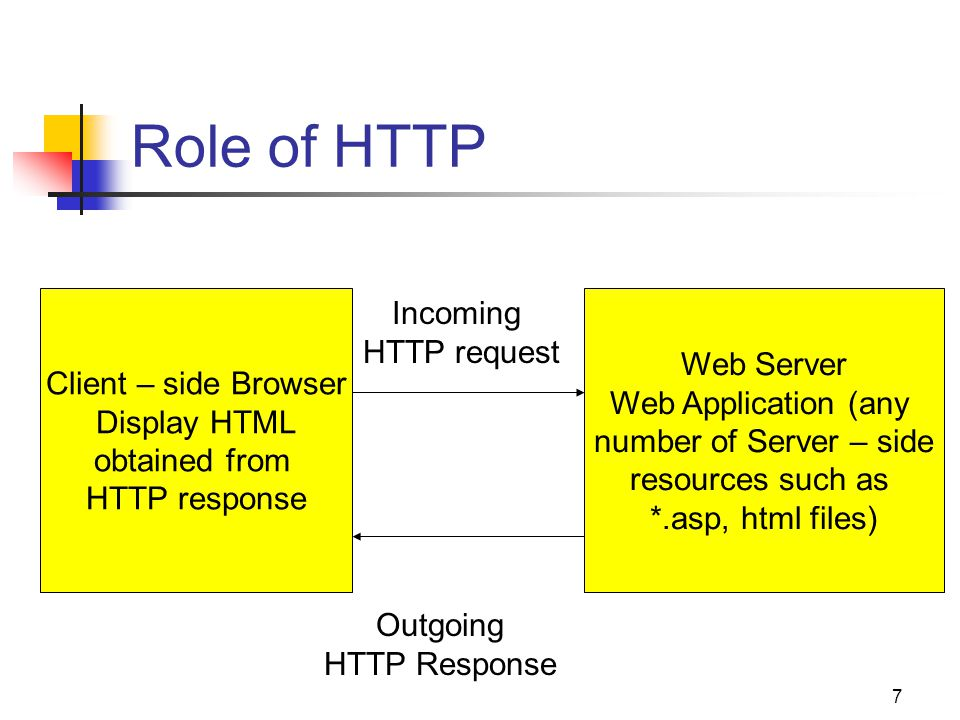 7 Role of HTTP Client – side Browser Display HTML obtained from HTTP response Web Server Web Application (any number of Server – side resources such as *.asp, html files) Incoming HTTP request Outgoing HTTP Response
