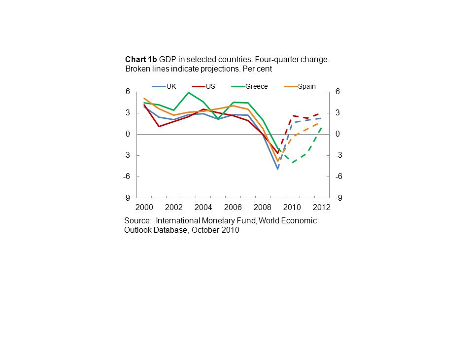 Charts to the article Fiscal policy and financial crises – what are