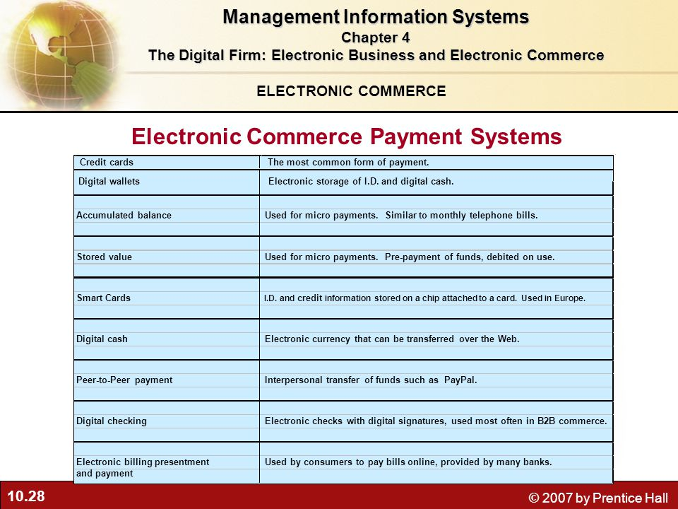 10.28 © 2007 by Prentice Hall ELECTRONIC COMMERCE Electronic Commerce Payment Systems Management Information Systems Chapter 4 The Digital Firm: Electronic Business and Electronic Commerce