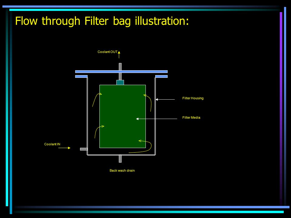 Flow through Filter bag illustration: Coolant IN Coolant OUT Filter Media Filter Housing Back wash drain