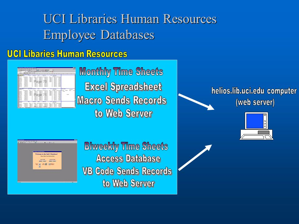 UCI Libraries Electronic Time Sheet System An Almost Fully