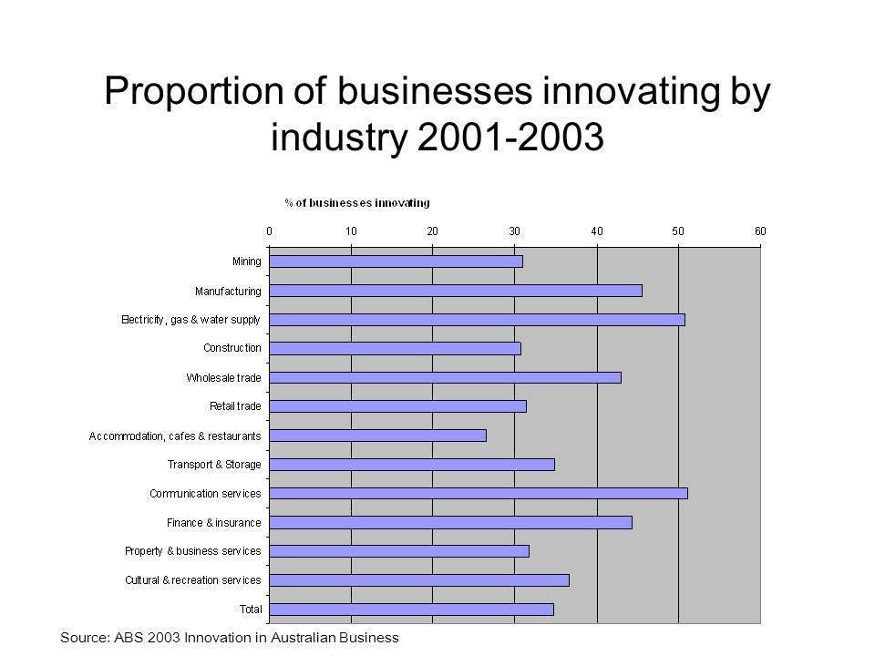 Proportion of businesses innovating by industry Source: ABS 2003 Innovation in Australian Business