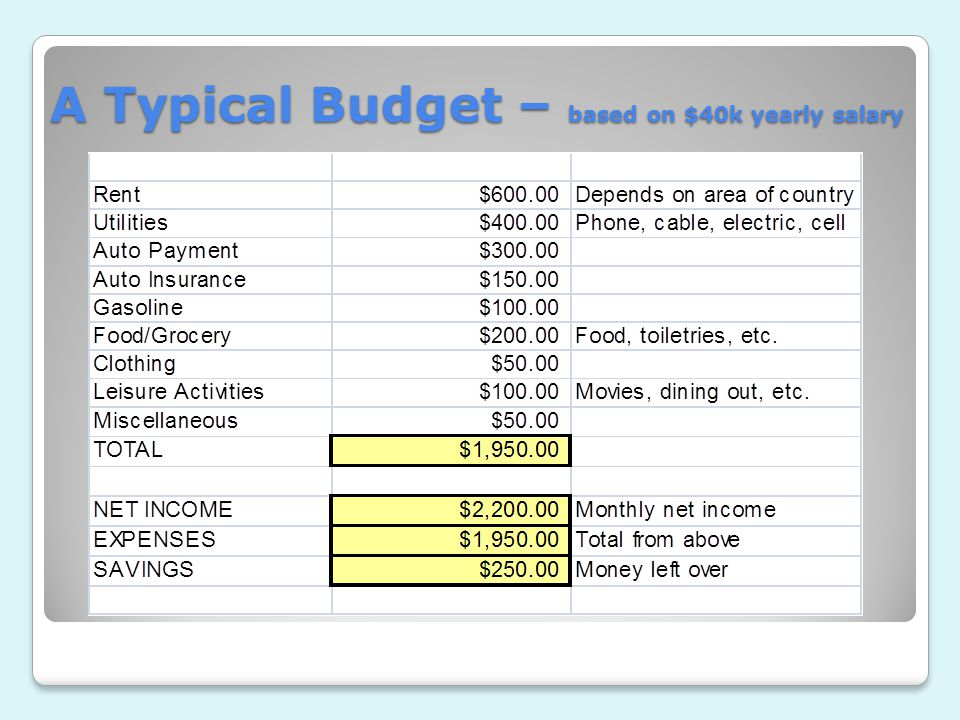 A Typical Budget – based on $40k yearly salary