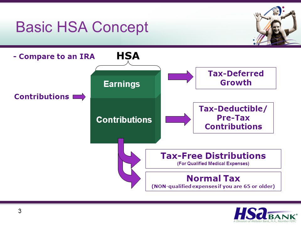3 Basic HSA Concept Contributions Earnings Tax-Deferred Growth Tax-Deductible/ Pre-Tax Contributions Tax-Free Distributions (For Qualified Medical Expenses) HSA Normal Tax (NON-qualified expenses if you are 65 or older) - Compare to an IRA