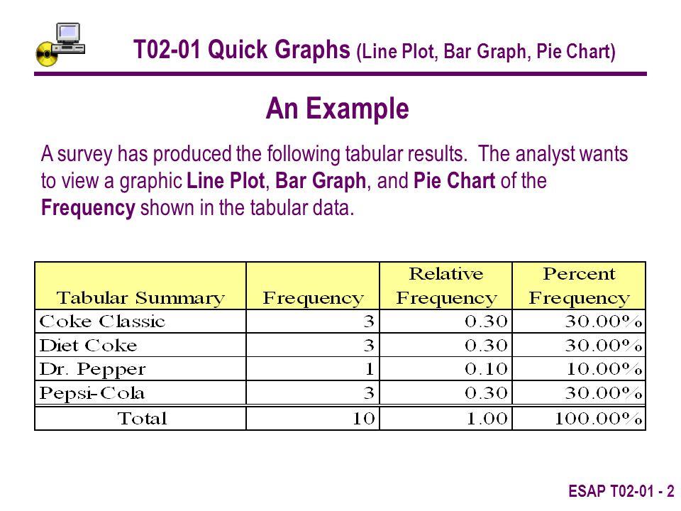 Esap T T02 01 Quick Graphs Line Plot Bar Graph Pie Chart Purpose