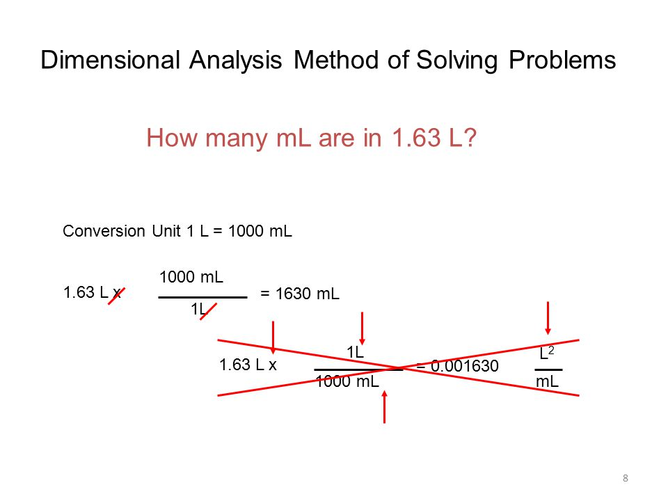 8 Dimensional Analysis Method of Solving Problems Conversion Unit 1 L = 1000 mL 1L 1000 mL 1.63 L x = 1630 mL 1L 1000 mL 1.63 L x = L2L2 mL How many mL are in 1.63 L