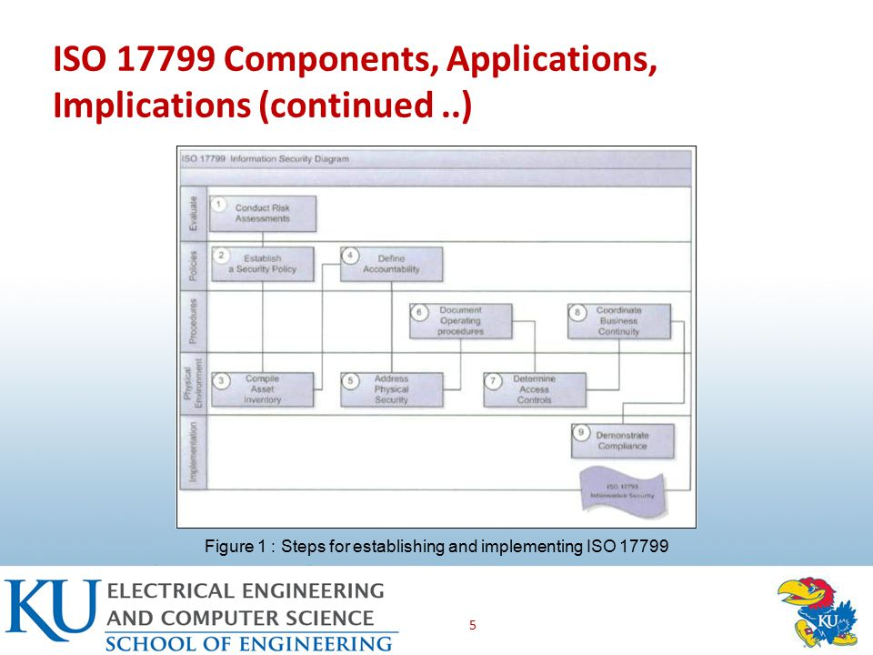 ISO Components, Applications, Implications (continued..) 5 Figure 1 : Steps for establishing and implementing ISO 17799