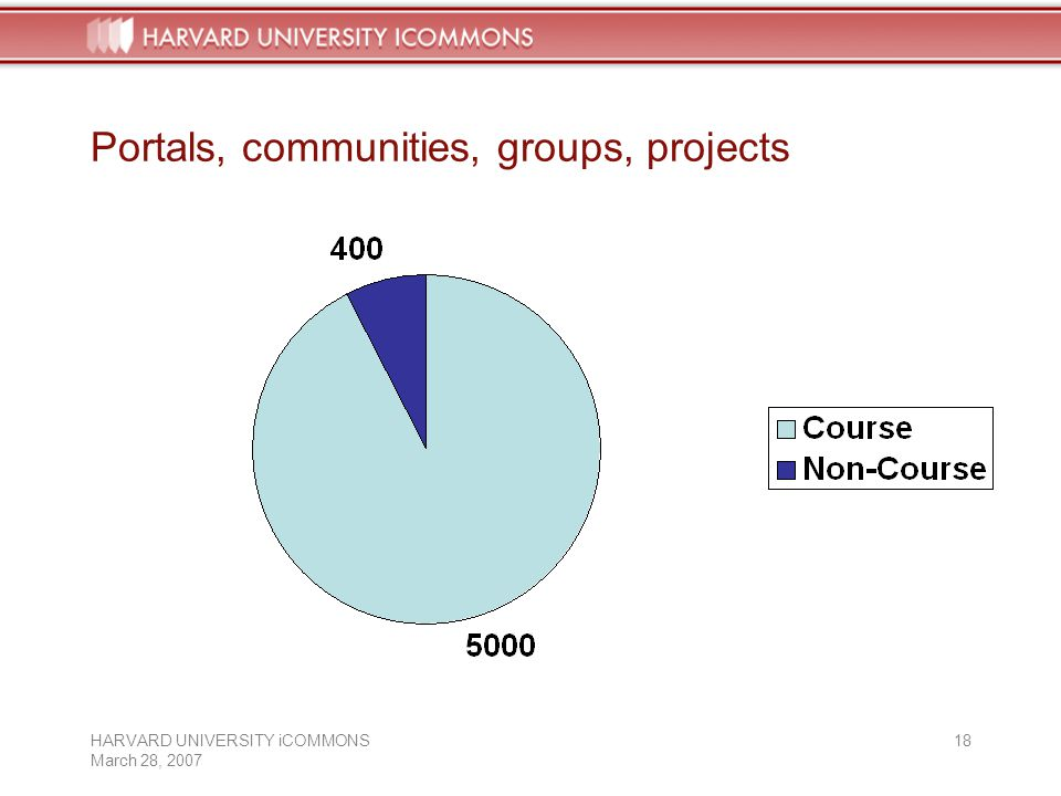 HARVARD UNIVERSITY iCOMMONS March 28, Portals, communities, groups, projects