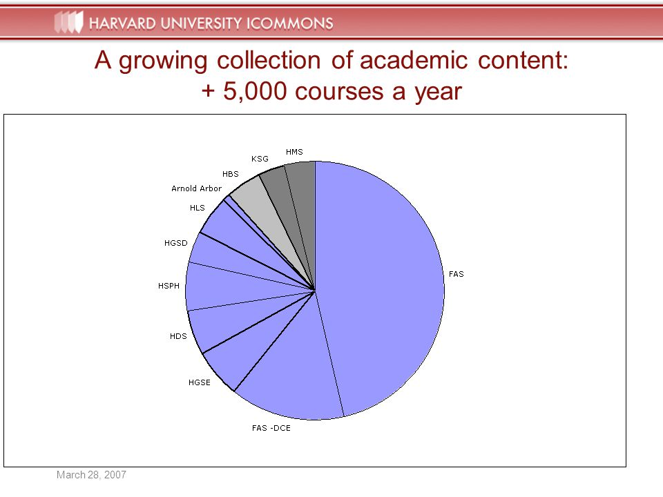 HARVARD UNIVERSITY iCOMMONS March 28, A growing collection of academic content: + 5,000 courses a year