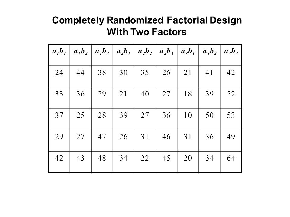 Completely Randomized Factorial Design With Two Factors