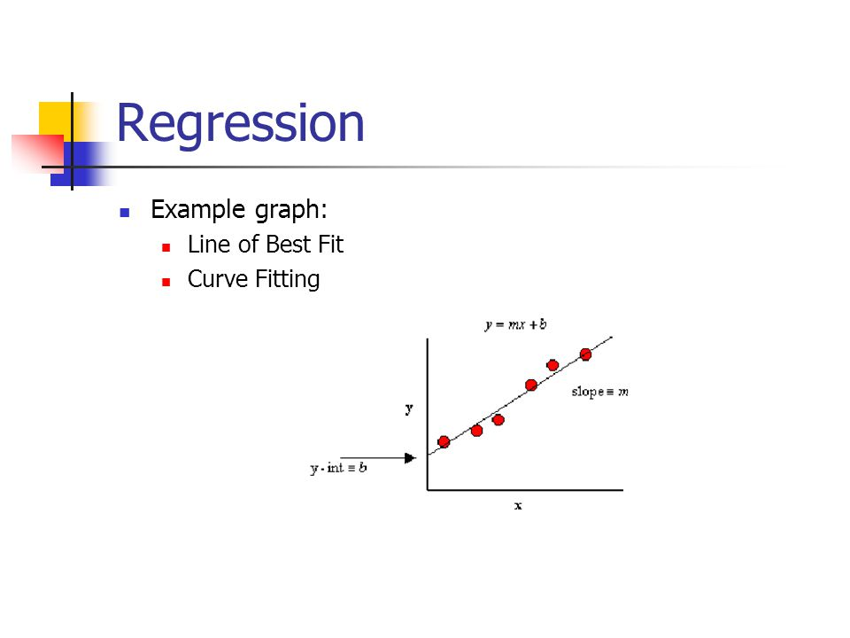 Regression Example graph: Line of Best Fit Curve Fitting