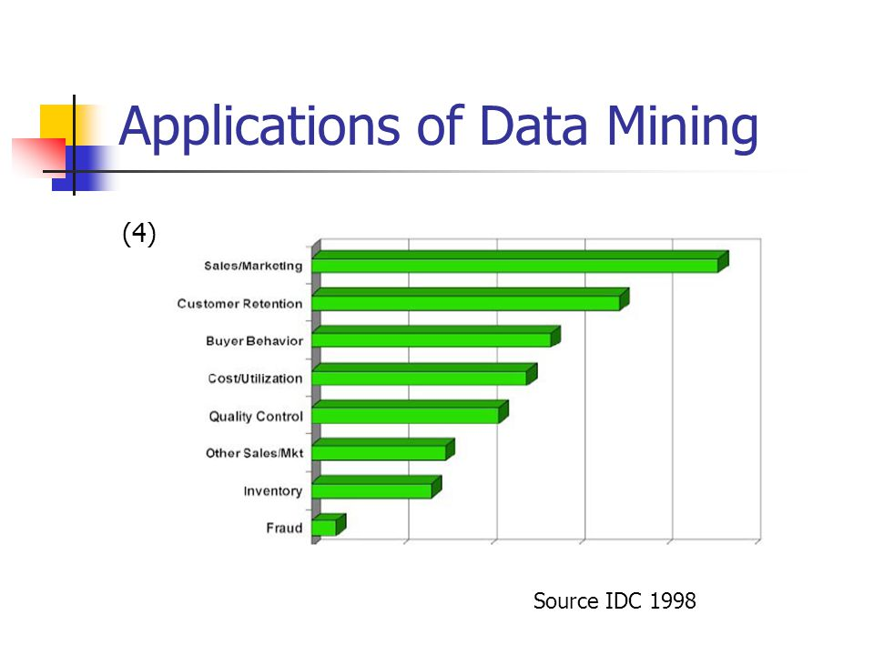 Applications of Data Mining (4) Source IDC 1998