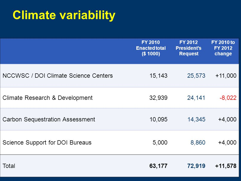 FY 2010 Enacted total ($ 1000) FY 2012 President's Request FY 2010 to FY 2012 change NCCWSC / DOI Climate Science Centers15,14325,573+11,000 Climate Research & Development32,93924,141-8,022 Carbon Sequestration Assessment10,09514,345+4,000 Science Support for DOI Bureaus5,0008,860+4,000 Total63,17772,919+11,578 Climate variability