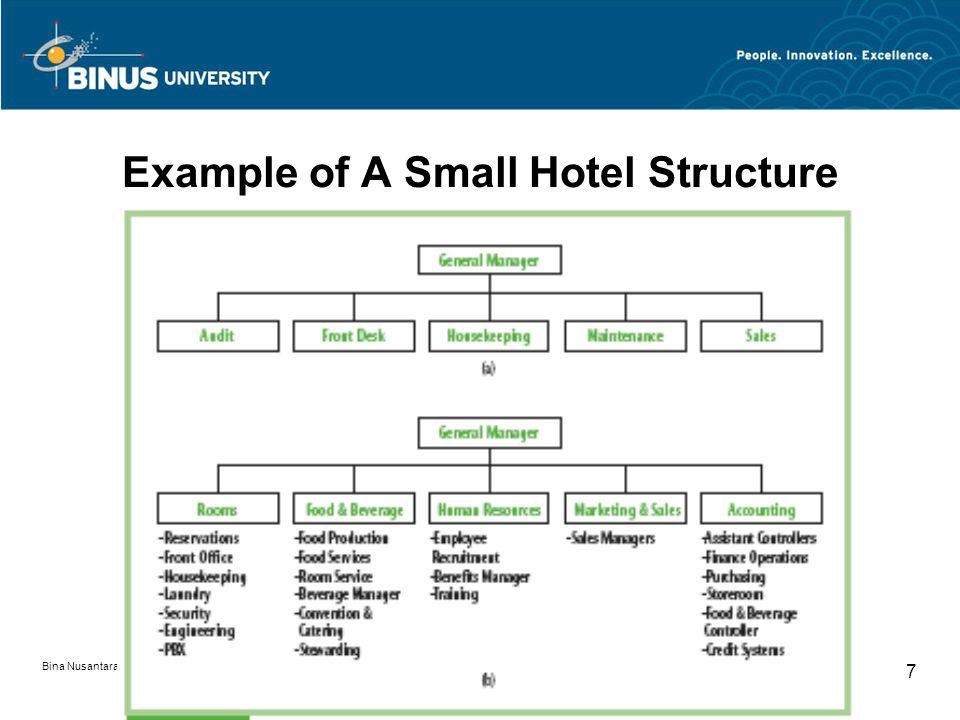 struktur organisasi hotel pertemuan 5 matakuliah g0424 \u2013 hotel and Contoh Struktur Organisasi Sekolah 7 bina nusantara university 7 example of a small hotel structure