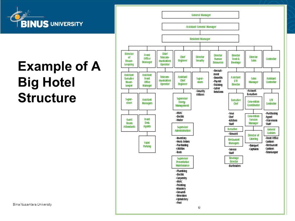 Struktur Organisasi Hotel Pertemuan 5 Matakuliah G0424 Hotel And Restaurant Management Tahun Ppt Download
